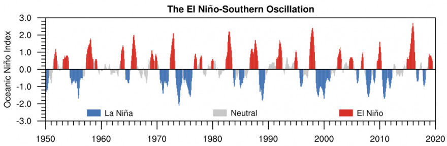 Time series of the El Niño-Southern Oscillation based on the Oceanic Niño Index