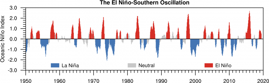 Time series of the El Niño-Southern Oscillation based on the Oceanic Niño Index.