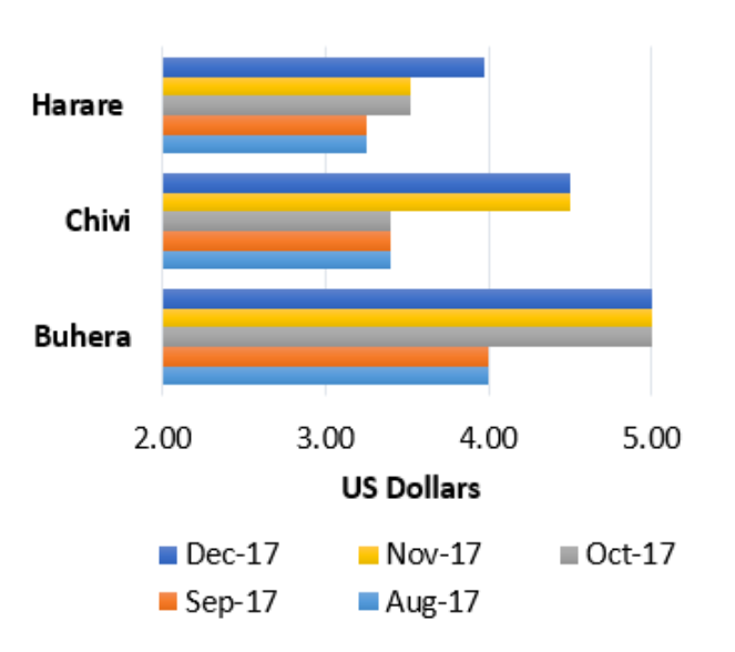 Figure 3. Average cooking oil price trends in selected markets, August-December 2017
