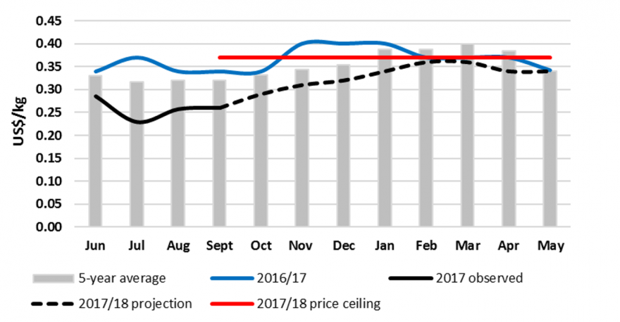Figure 5.  Maize grain prices and projections, Mbare, Harare