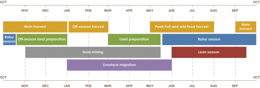 Burkina Faso Seasonal Calendar for a Typical Year  Mid-May to mid-October is the rainy season. September to January is the main harvest. Mid-October to January is the off-season land preparation. November to mid-May is gold mining. January to March is the