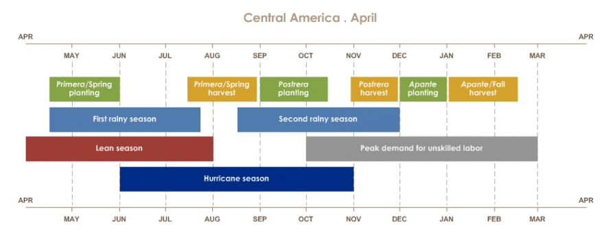 The Apante season runs from December to January. The high labor force goes from October to February. The period of food shortage from April to July. The first rainy period from April to July. The first season from April to August. The second rainy period from August to November. The last season from September to November.