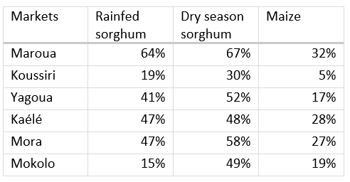 Prices for Rainfed sorghum, Dry season sorghum, and	Maize are 5-67% above average