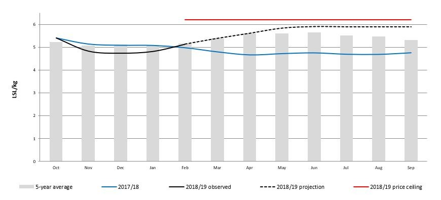 Graph showing Maseru market maize meal prices October 2018 - September 2019