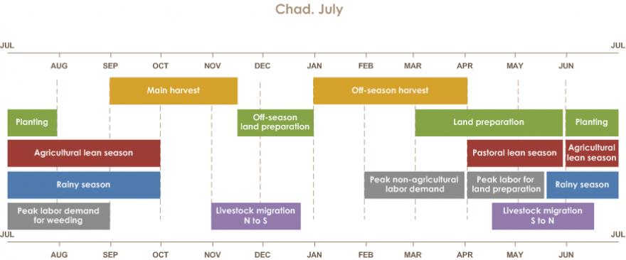 The main harvest is from September until mid-November. The off-season harvest is from January to April. Off-season land preparation is from Mid-November until January. Land preparation is from March until June. Planting is from June until August. Pastoral