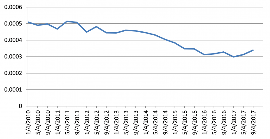 Figure 1. Value of the Malagasy Ariary compared to the US dollar (MGA/USD) over time