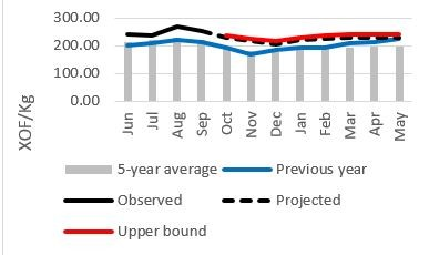 Figure 2 : Projected millet prices on the Djibo market, in XOF/kg