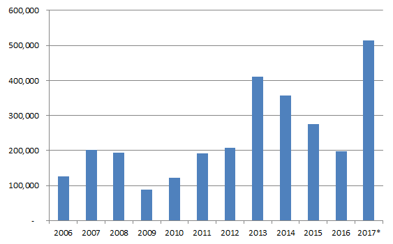 Figure 2. Evolution of rice imports from 2006 to 2017 (MT)