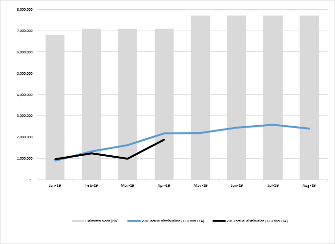 Graph illustrating the estimated populating in need of humanitarian food assistance compared to deliveries of GFD and FFA from January 2019 to August 2019. 7.7 million people are expected to be in need of humanitarian food assistance.