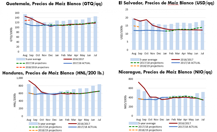 Maize prices in the region and projected trends in 2018 prices