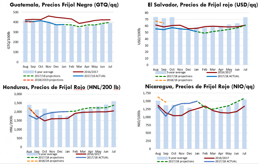 Bean prices in the region and projected trends in 2018 prices