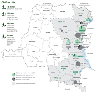 Figure 1. Population movements in the DRC as of September 2016