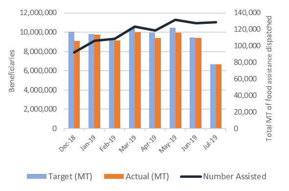 This is a graph illustrating trends in the delivery of humanitarian assistance in Yemen, between December 2018 and July 2019. Number of beneficiaries has been increasing. Total food assistance dispatched decreased in June, and again in July 2019.