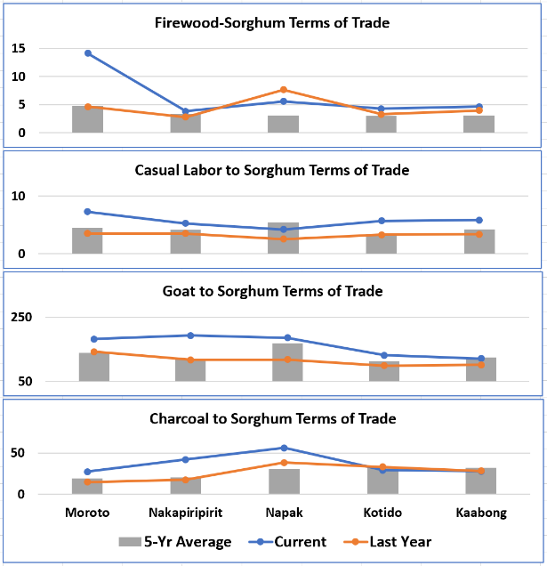 The graph shows sorghum terms of trade in five Karamoja districts (kg) in August 2018 for firewood, casual labor, goats, and charcoal. The terms of trade in 2018 are near to or above the 5-year average.