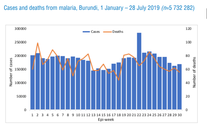 This is a graph illustrating number of new reported cases of malaria in Burundi per epidemiological week, from the first week of the year through week 30. The graph shows number of weekly reported cases beginning at around 200,000 in week 1, gradually declining to around 150,000 around weeks 13-16, increasing to over 200,000 again in weeks 22-25, and then decreasing since then to around 160,000 by week 30. 
