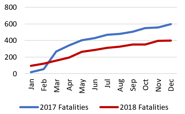 Graph depicting trends in the number of civilian fatalities in 2017 compared to 2018. Cumulative fatalities in 2018 are lower compared to 2017. There were approximately 400 fatalities in 2018, compared to approximately 600 fatalities in 2017.