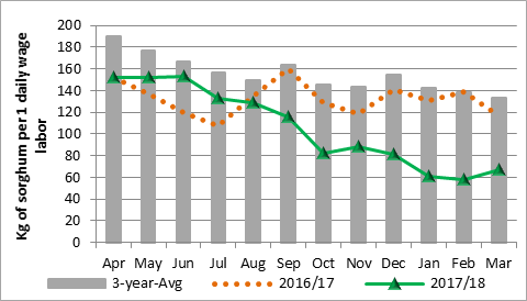 This graph depicts goats-to-sorghum terms of trade (in terms of kilograms of sorghum per live goat) for Al Gadarif market in Sudan. This graph shows terms of trade declining from near average levels in April 2017 to approximately half of the recent three-