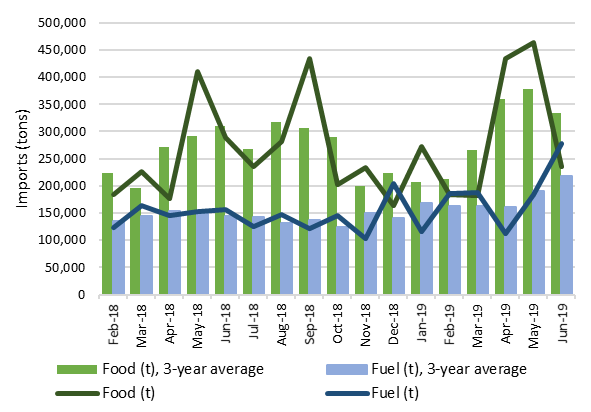 This is a graph showing trends in food and fuel imports (monthly import tonnage) through Yemen's Red Sea ports, between February 2018 and June 2019. Food imports have been volatile over this time period. Fuel imports have become more volatile since November 2018, but have also increased since that time overall.