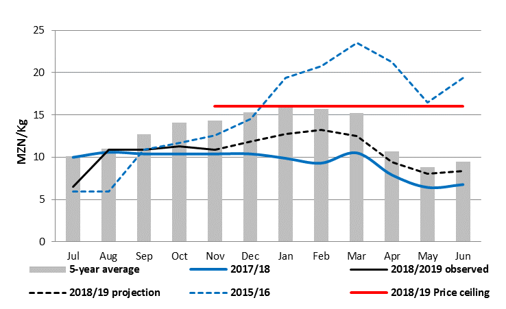 Figure 2. Gorongosa maize grain prices and projections (MZN/kg)