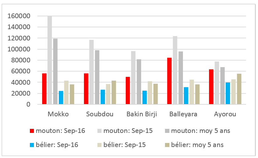 Figure 2. Prices for sheep and rams in selected cities compared with 2015 and the average