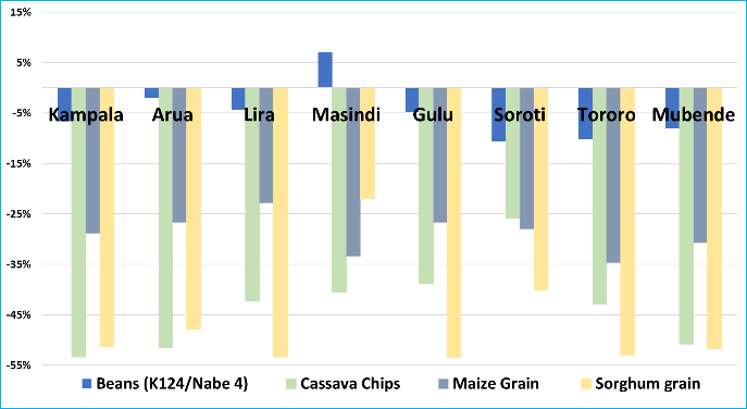 Sorghum, maize, and cassava prices significantly dropped from September to October across all key reference markets. Bean prices declined less than 10 percent, except in Masindi, where prices increased.