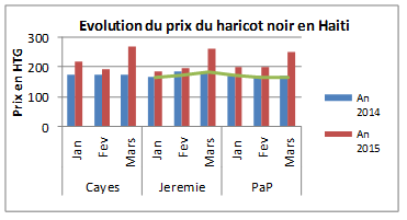 Figure 2. Trends in black bean prices on the Les Cayes, Jérémie, and Port-au-Prince markets, compared with the five-year average and 2014 (as of March 2015).