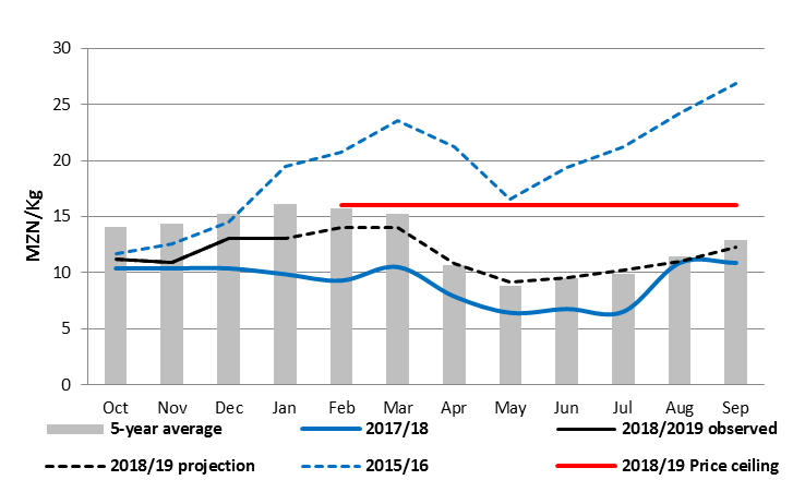 Gorongosa maize grain prices and projections (MZN/kg)