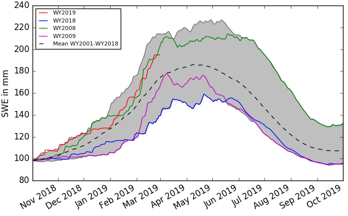 Daily progression of snow water volume in all basins on average in mm as of February 27, 2019