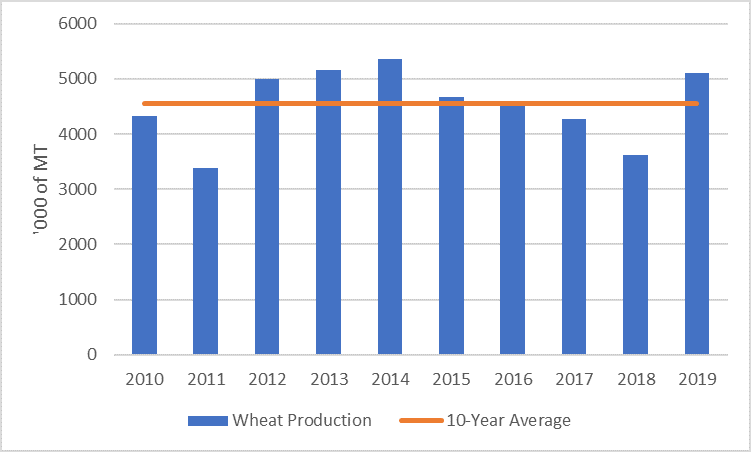 Figure 2.  Wheat production in MT from 2010 to 2019. The 2019 harvest is estimated to be above average at about 500,000MT.