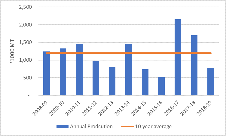 Figure 2. Zimbabwe 10-yr maize production trend. Annual production is significantly below that of the 10 year average and last year. The most similar seasons are the 2012/13 and 2014/15 seasons.