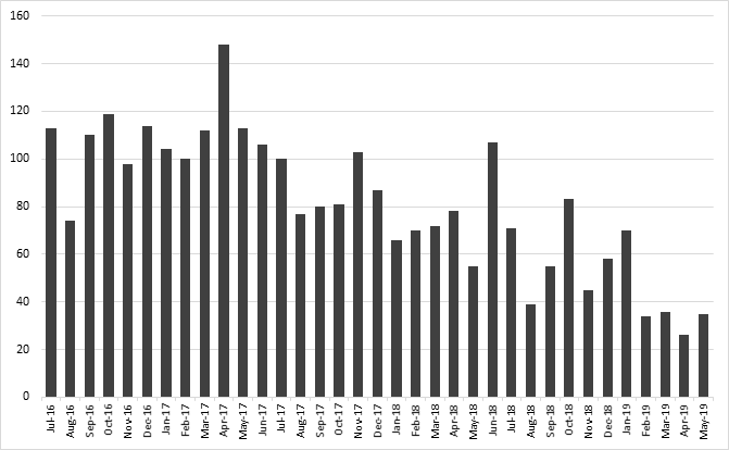 Graph illustrating the number of reported conflict incidents from July 2016 to May 2019.