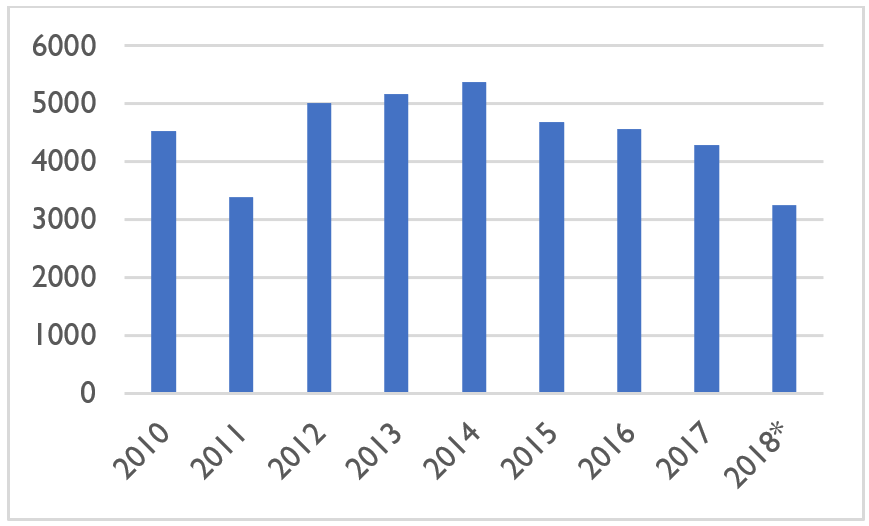 Afghanistan wheat production estimates by year (thousands of metric tons)