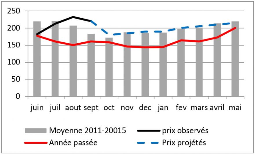 Figure 3. Projected trends in millet prices in Maradi