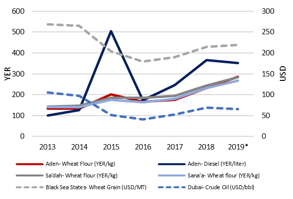This graph shows average annual Yemen and international price trends, between 2013 and 2019. There was a large spike in diesel prices in Aden in 2015. Otherwise, prices in Yemen have generally been increasing throughout this time period, while international comparison prices (wheat grain in the Black Sea states, and crude oil in Dubai) decreased between 2013 and 2016, and then remained fairly steady, increasing slightly only over the remaining time period.