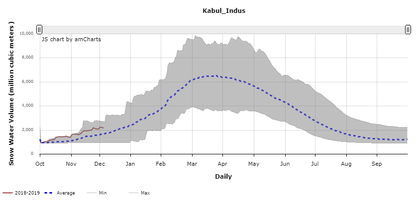 Daily progression of snow water volume in a northern basin of Afghanistan
