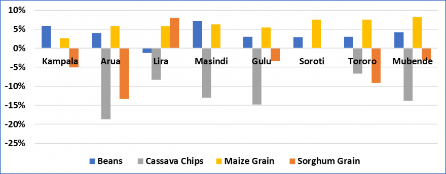 Percentage change in staple foods prices in bimodal reference markets from February 2019 to March 2019