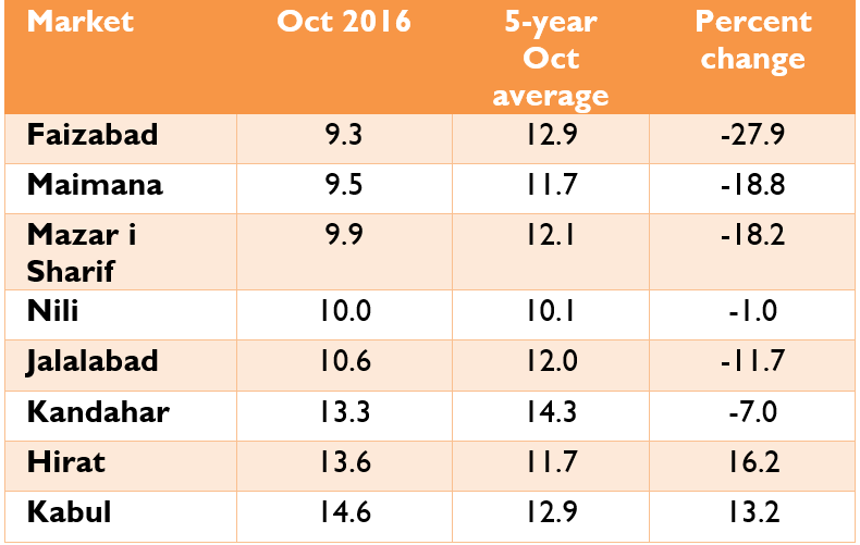 Casual labor to wheat flour terms of trade, October 2016 (KG/day of labor)