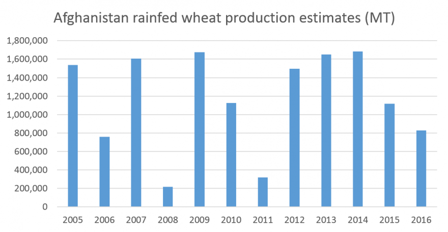 Rainfed wheat production estimates, 2005 - 2016
