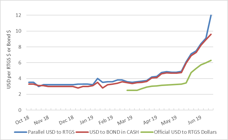 Figure 4. Weekly Exchange Rates of USD to RTGS $ and Bond Notes in Cash from October 2018 to Week 3 of June 2019.  The USDO Bond in Cash and Parallel USD to RTGS $ rate were similar till May 2019, between May and June the rate significantly increased more in the Parallel market rate. The official USD to RTGS $ rate is significantly below that of the other two rates and the gap between the rates started to increase in May 2019.