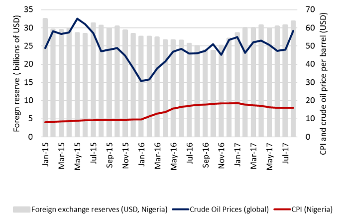 Nigeria foreign reserves, global fuel price trends and inflation (January 2015 to August 2017)