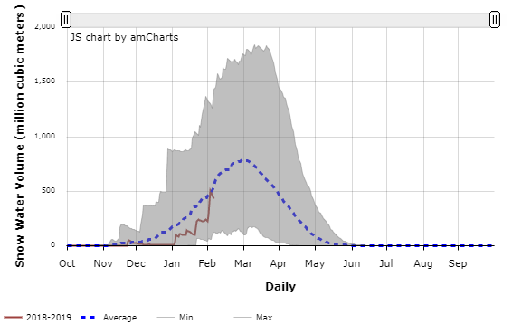 Daily progression of snow water volume in a southern basin of Afghanistan.