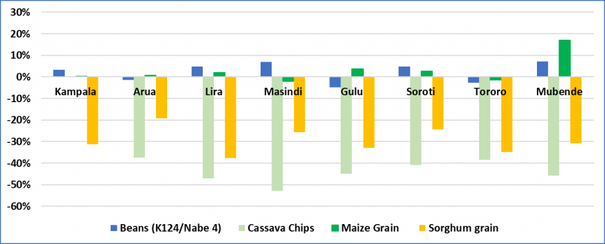 Staple food prices as a percent of the 2014 – 2018 average in bimodal markets, March 2019