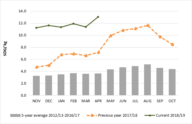 Graph illustrating retail prices of sorghum in Al Gadarif. Prices increased between April and May and remain almost double that of prices from the same time last year and 285-350 percent above average.