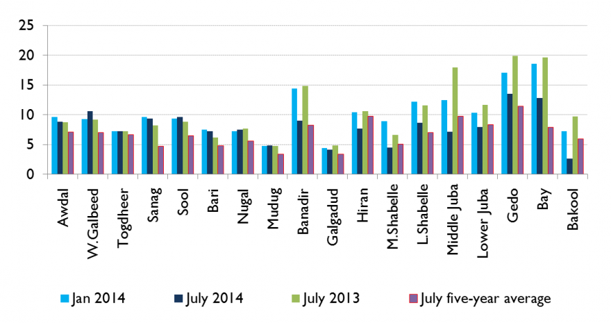 Figure 4. Labor wage-to-cereal terms of trade in kilograms (kg), regional averages for urban areas, June/July 2014