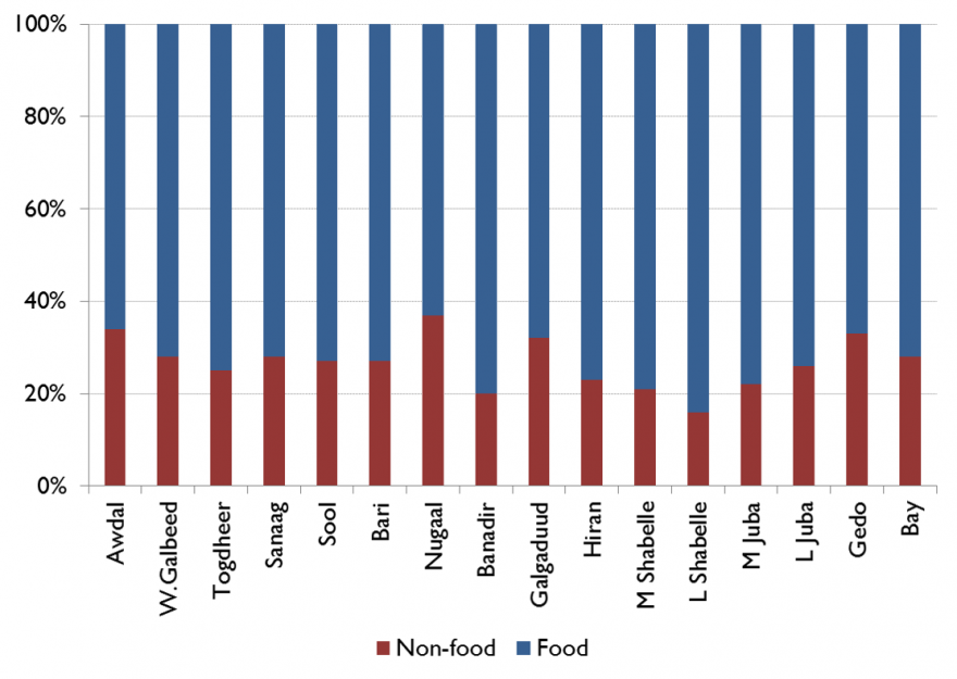 Figure 5. Percent of expenditures on food, regional average for urban areas, June/July 2014