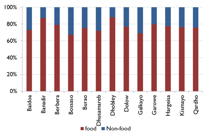 Figure 6. Percent of expenditures on food by IDP settlement, June/July 2014
