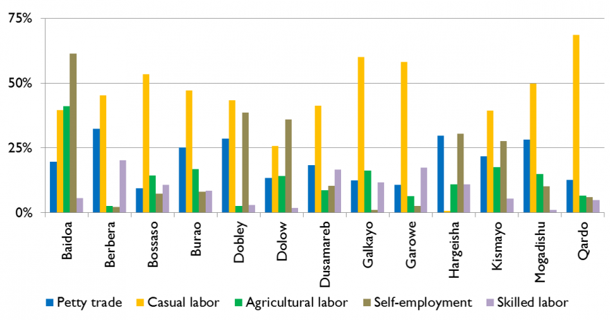 Figure 7. Percent of expenditures on food, regional average for urban areas, July 2014
