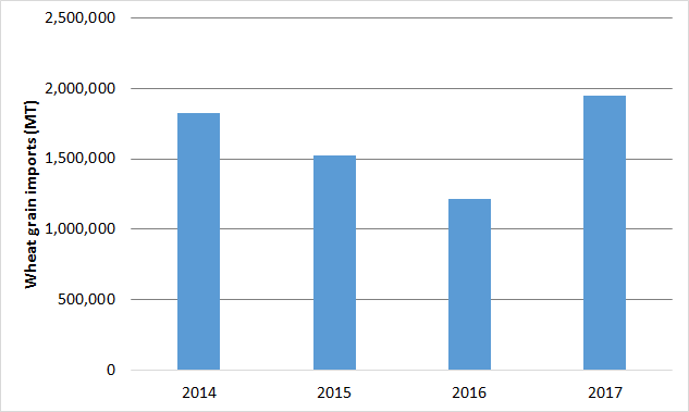 Figure 1. Wheat grain imports (MT), January to June totals, 2014-2017