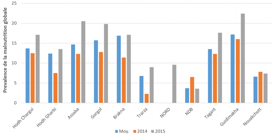 Figure 3. Prevalence of global acute malnutrition (z-score of <-2 and/or edema) in June 2015 compared with the same time last year and the five-year average for the same time of year  – preliminary findings