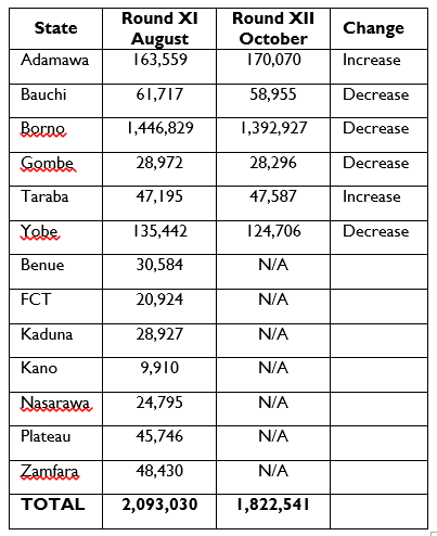 Figure 3. IDP populations in Nigerian States